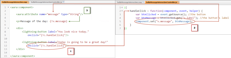 In the action handler, the controller gets the clicked button text, then sets the component message attribute