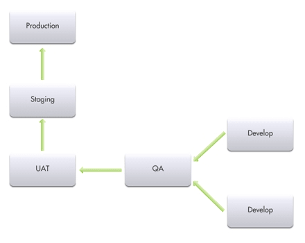 Typical code migration path.