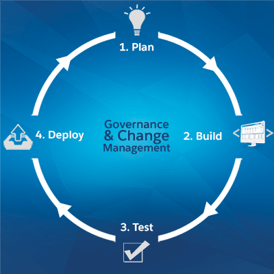 Salesforce application lifecycle management