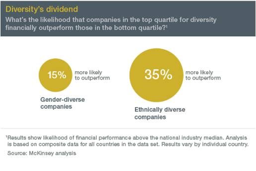 More diverse companies tend to outperform less diverse companies.