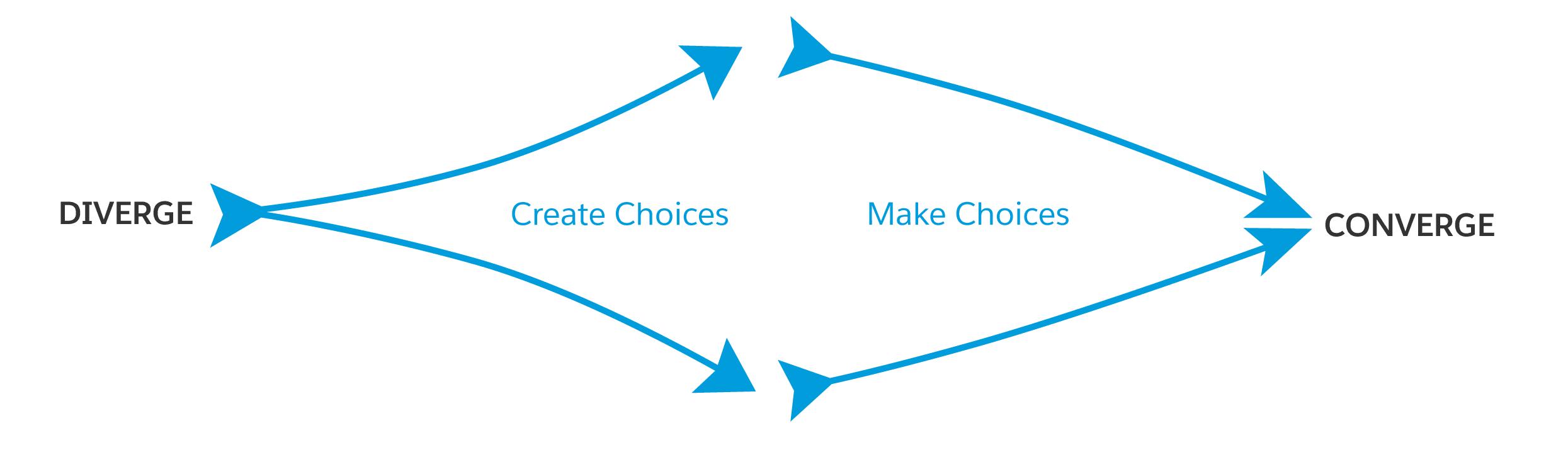 Diverge: Create choices. Converge: Make choices.