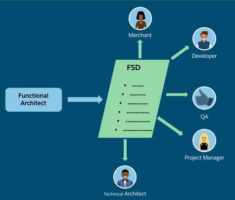 create a functional specification document unit salesforce trailhead