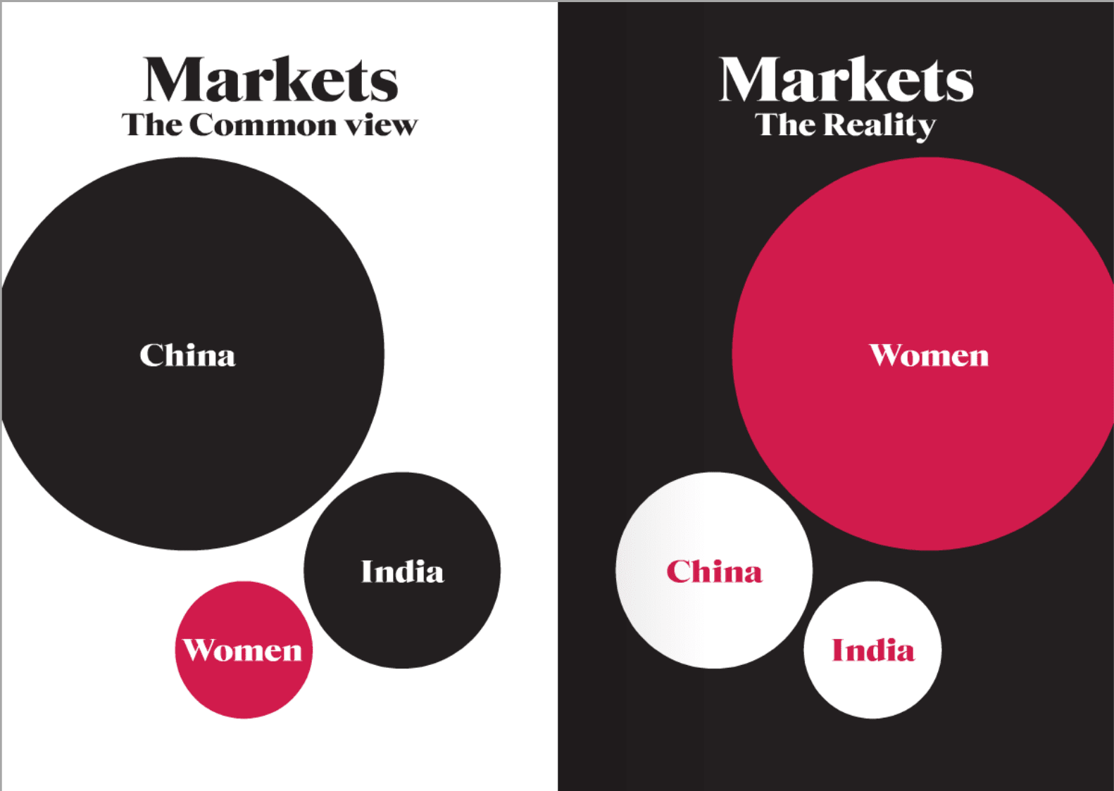 Women make up a larger emerging market than China.