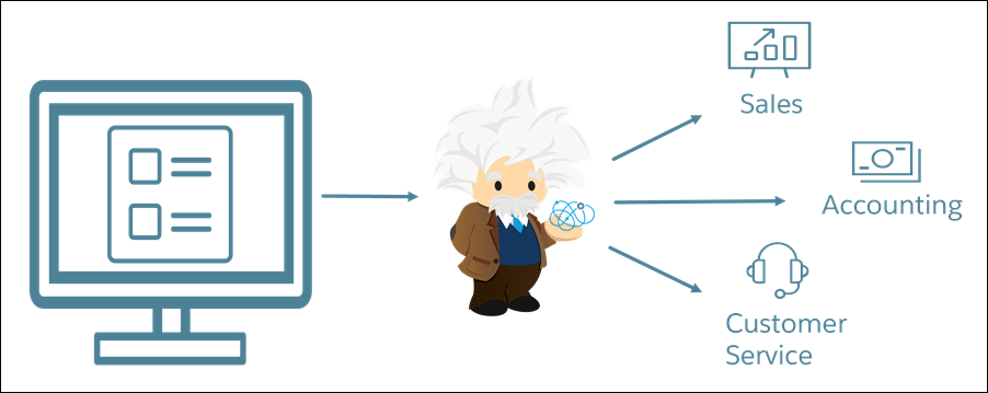 The way Cloud Kicks wants to use Einstein Intent to handle service requests