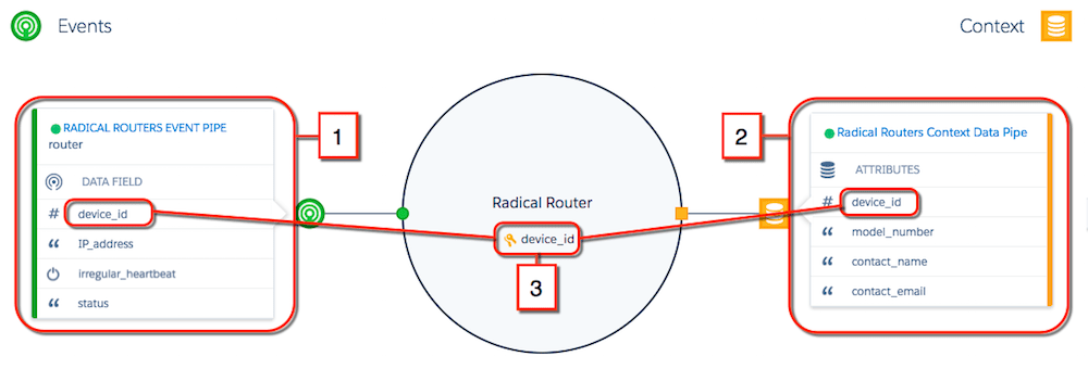 Radical Router profile with event data fields on the left and context data attributes on the right, tied together by a common partition key: device_id.