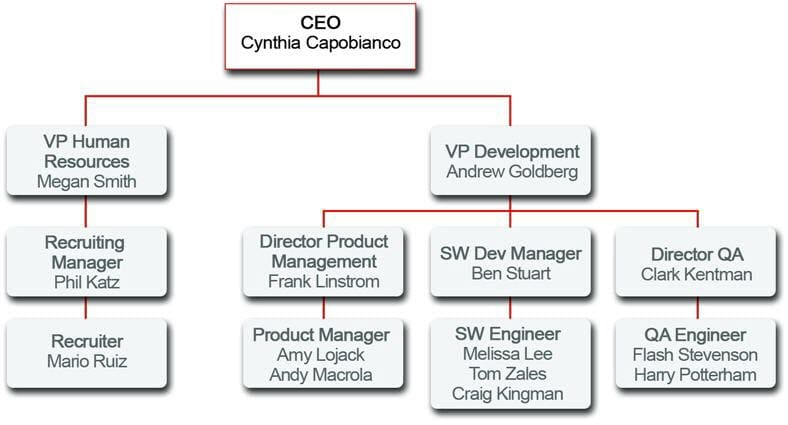 The role hierarchy for the Universal Containers company