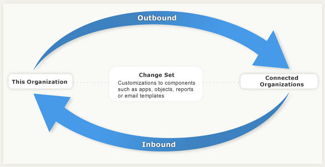 Diagram of inbound and outbound change sets between organizations