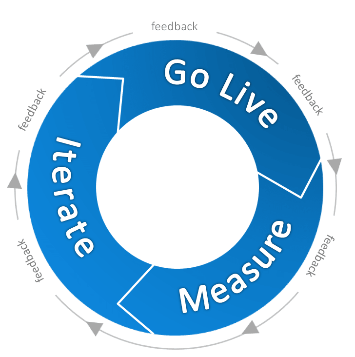 A model for iteration when getting feedback on Lightning Experience.