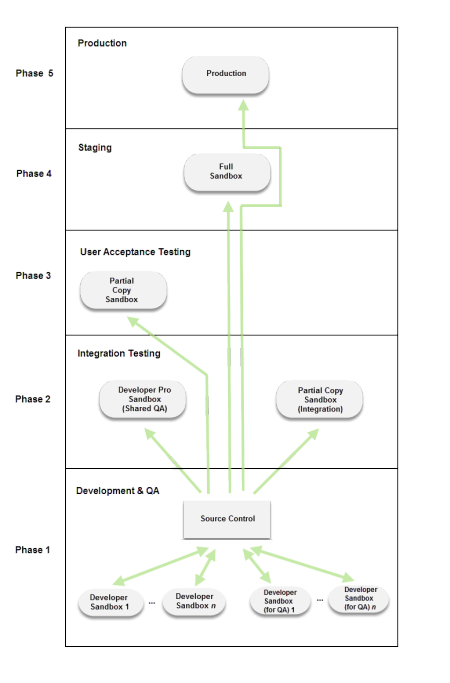 Full application lifecycle diagram for feature releases