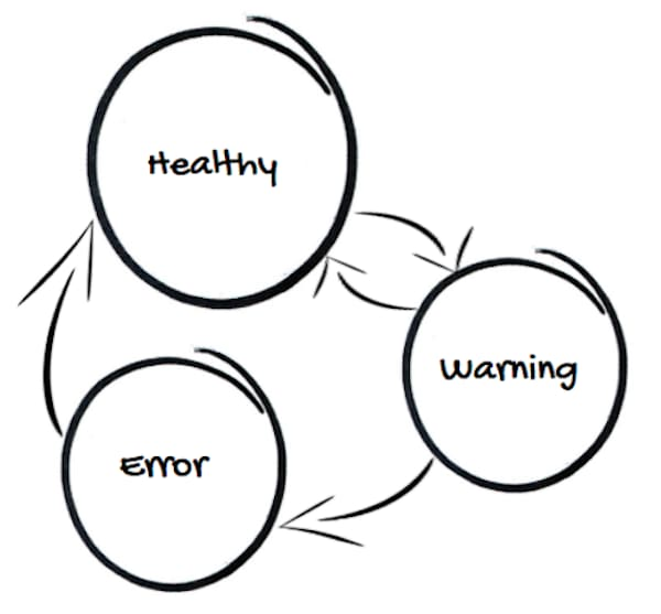 Diagram of the Healthy, Warning, and Error states with arrows from Healthy to Warning, Warning to Healthy, Warning to Error, and Error to Healthy.