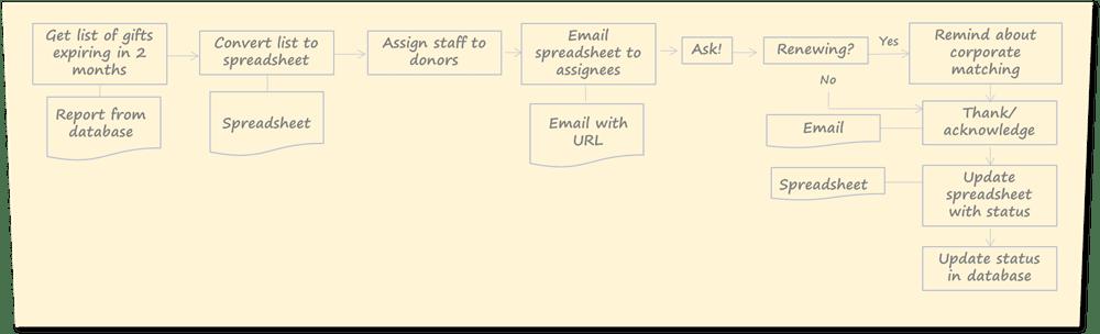 Flowchart diagram of donation renewal process