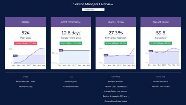 Service Analytics Home dashboard