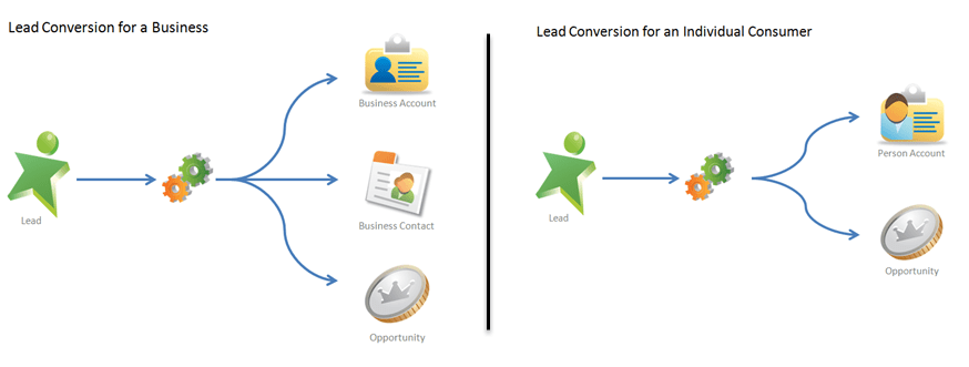 Lead conversion process for business and consumer sales