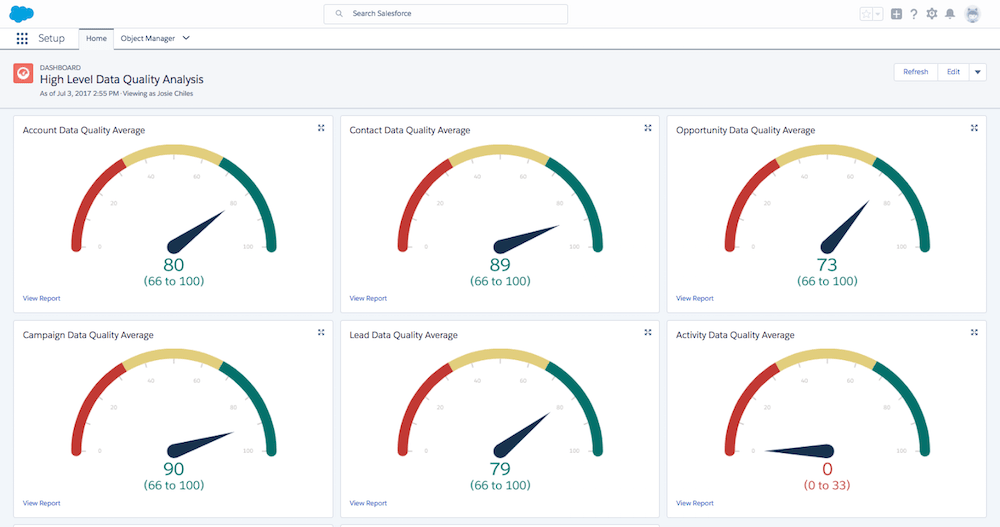 High Level Data Quality Analysis dashboard with most reports indicating good data quality