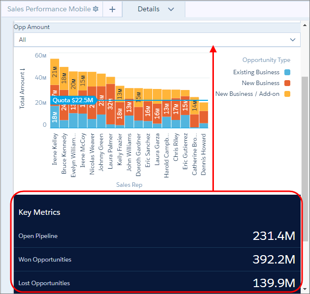 Drag the container for the key metrics up above the chart widget.