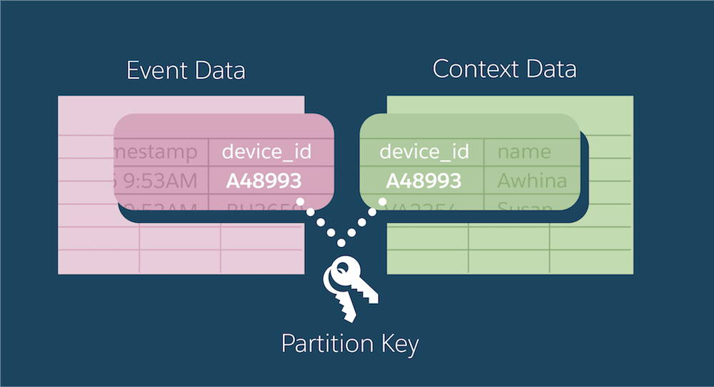 Event data and context data share a field with the same name that is used as the partition key.