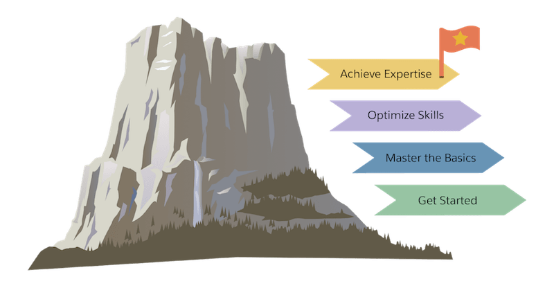 A mountain annotated with four skill levels: get started, master the basics, optimize skills, and achieve expertise.