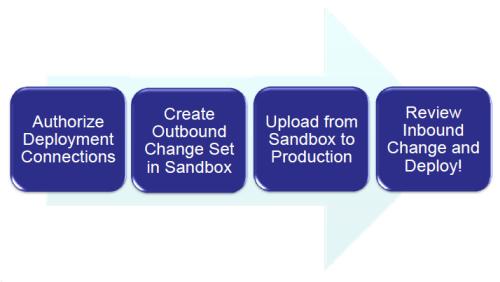 change set workflow