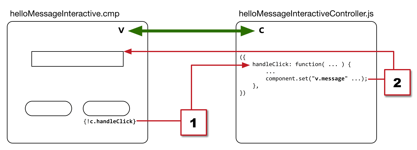 helloMessageInteractive and its controller are auto-wired