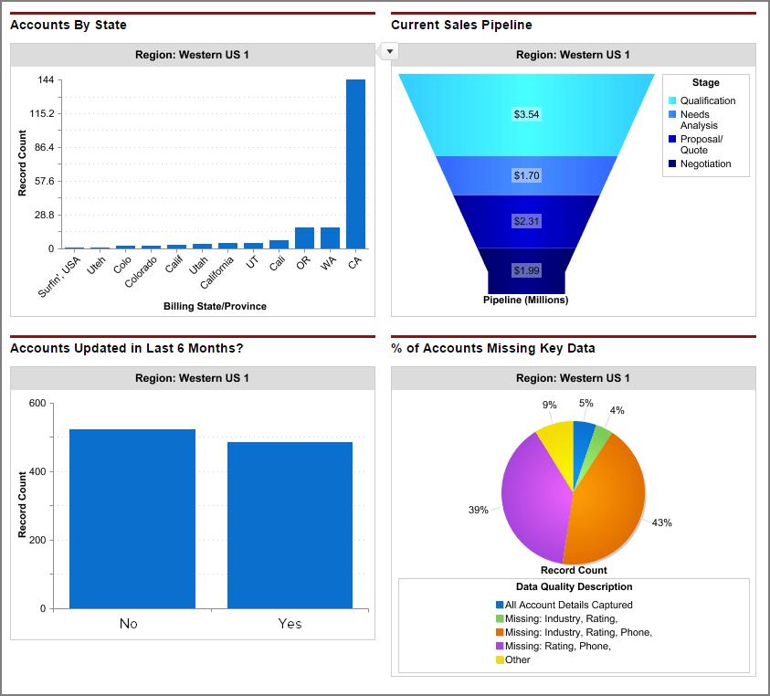 Data Quality Report
