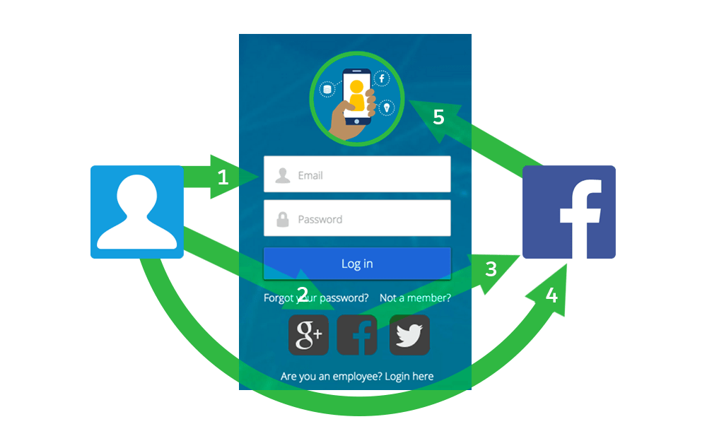 Social sign-on process