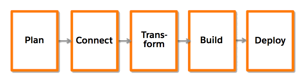 A flow chart going from left to right, with these five steps: Plan, Connect, Transform, Build, and Deploy.