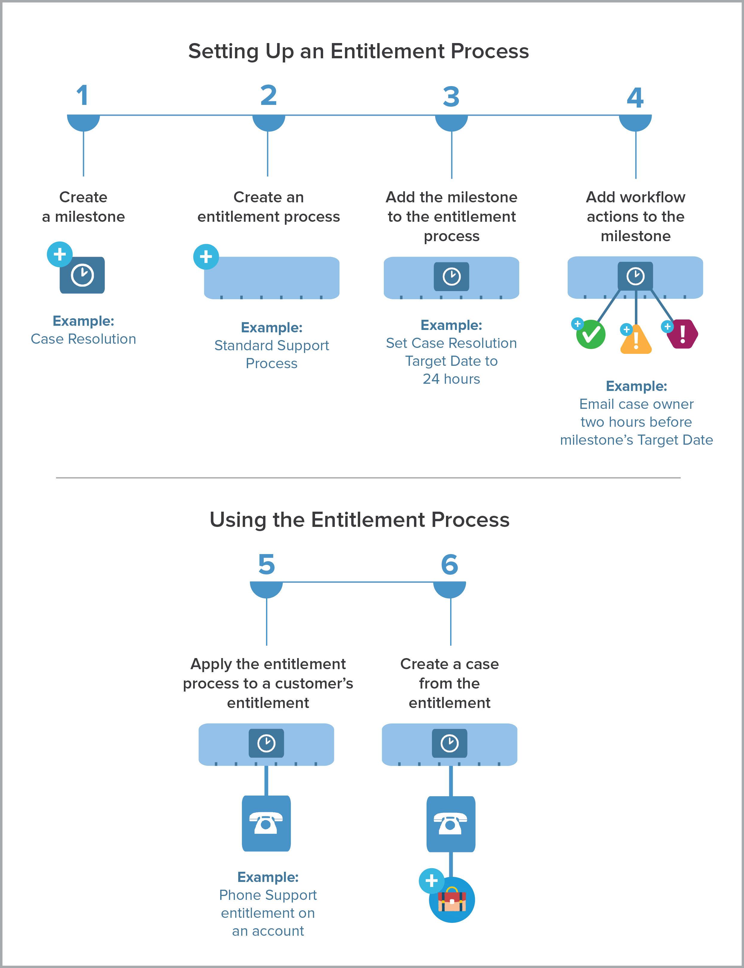 Entitlement process setup