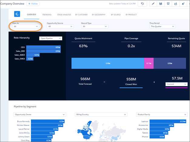 Manager Overview dashboard