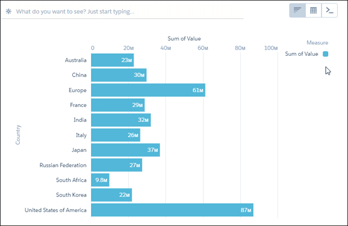 Analytics bar chart showing sum of value for each country