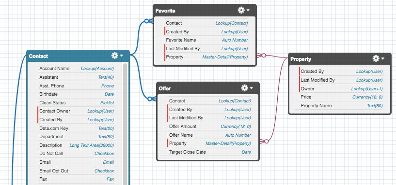 The user interface for the Schema Builder.