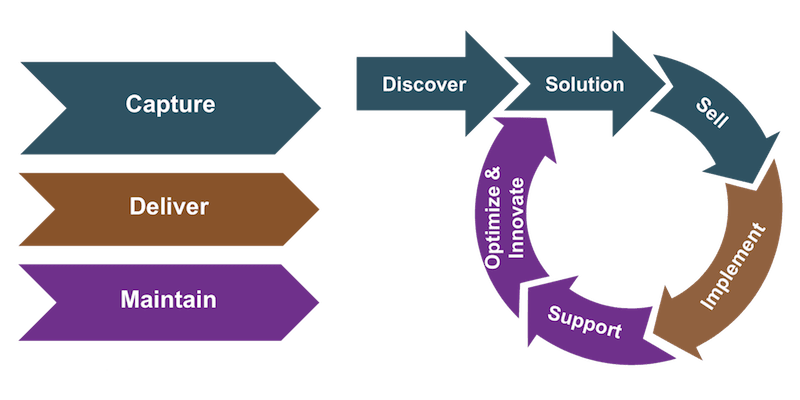 The typical steps within project engagement phases. The capture phase steps are discover, solution, and sell. The deliver phase maps to implementation. The maintain phase includes support, solution optimization, and innovation