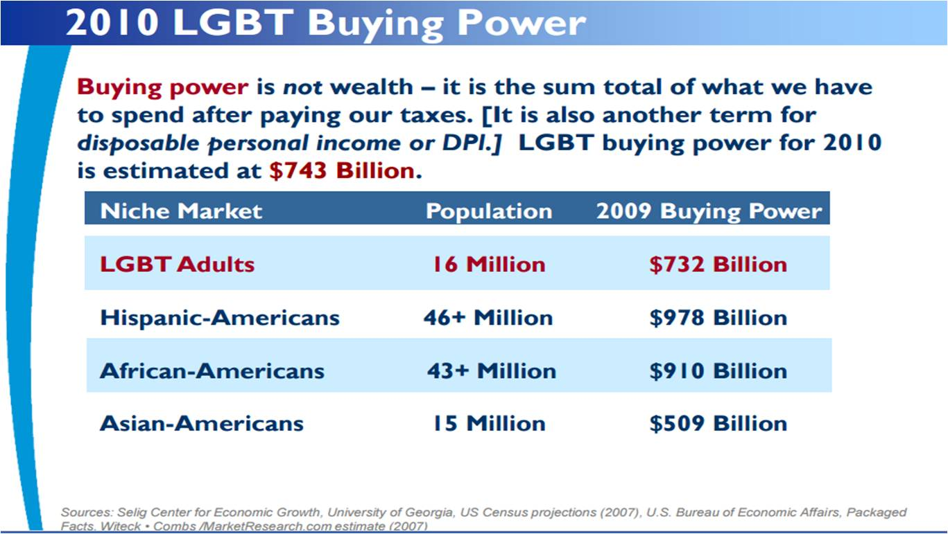 LGBT buying power has increased dramatically in recent years.