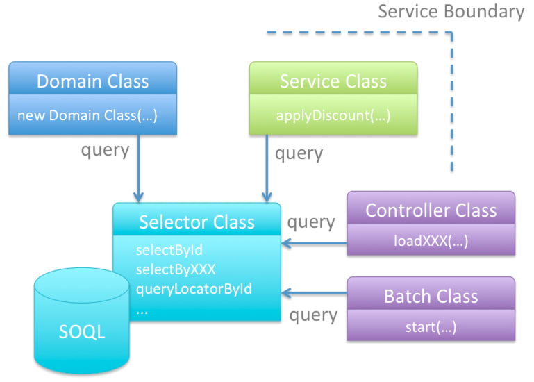 Service class in hierarchy