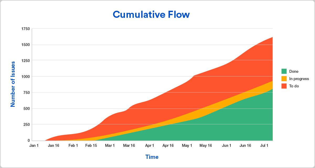 Meet kanban unit salesforce trailhead screenshot of a cumulative flow graph showing across time done in progress ccuart Images
