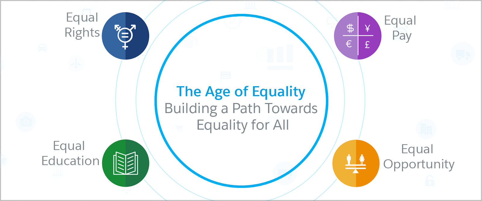 The Age of Equality means building a path towards Equality for all. We do that by focusing on equal rights, equal pay, equal opportunity, and equal education.