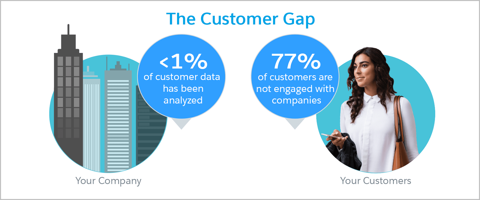 The Customer Gap depicted in two bubbles. On the left is an image of buildings, representing businesses, and the statistic that less than 1% of customer data has been analyzed. On the right is an image of a woman holding a smartphone, and the statistic that 77% of customers are not engaged with companies.