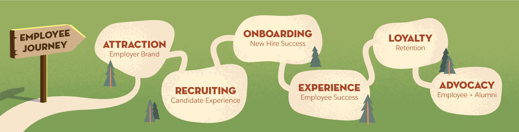 Graphic showing the stages of the employee journey—attraction, recruiting, onboarding, experience, loyalty, and advocacy.