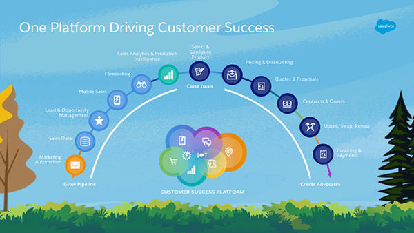 The lead-to-cash lifecycle is fully supported and native on Salesforce.