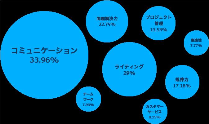 Salesforce開発者のスキル