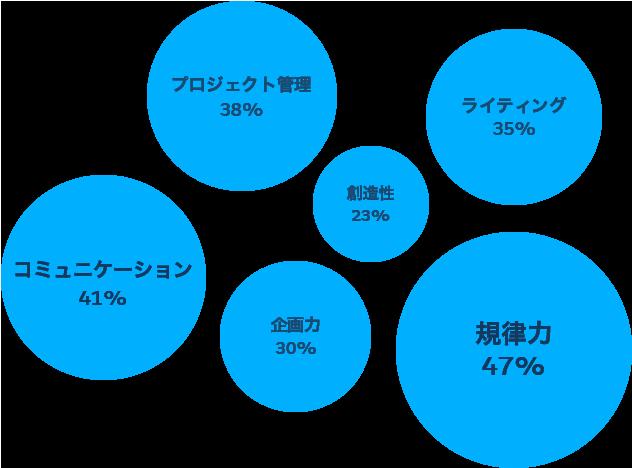 Salesforceマーケティングマネージャーのスキル