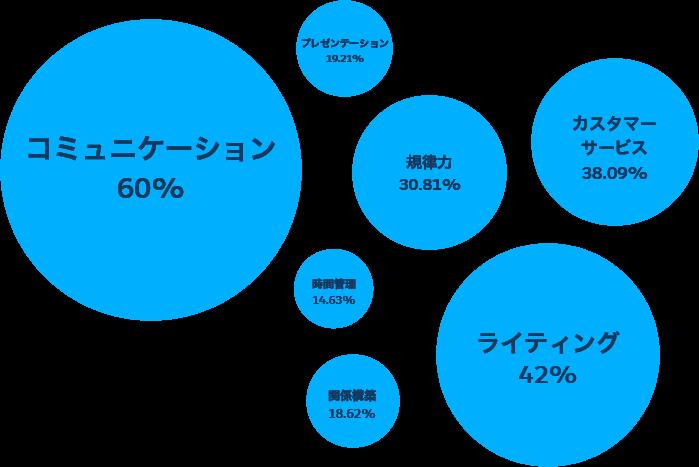 Salesforceセールスマネージャーのスキル