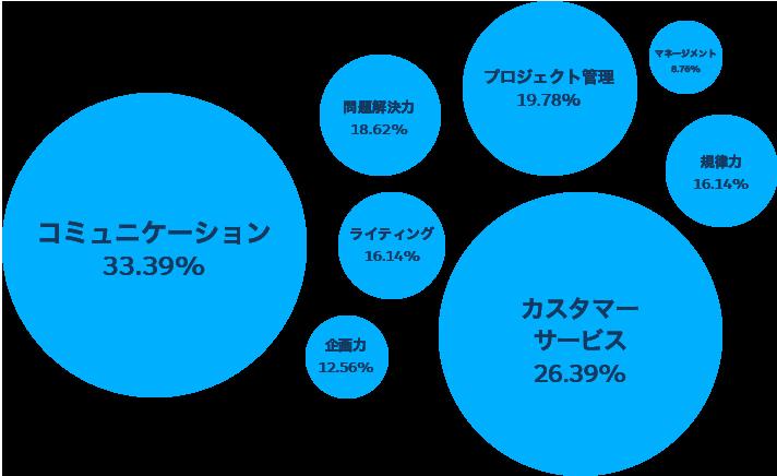 Salesforceテクニカルアーキテクトのスキル