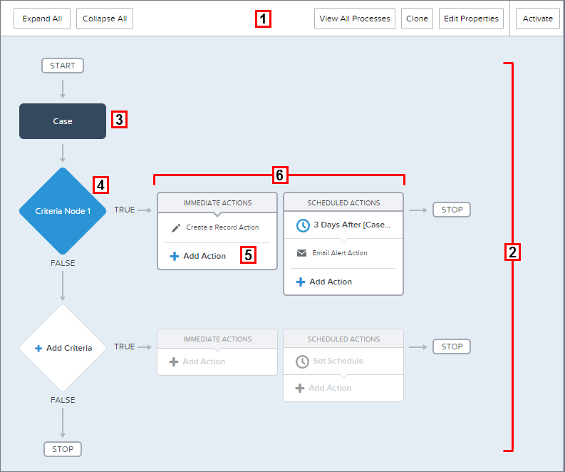 Salesforce User Flow: Automating Processes With The Lightning Process Builder