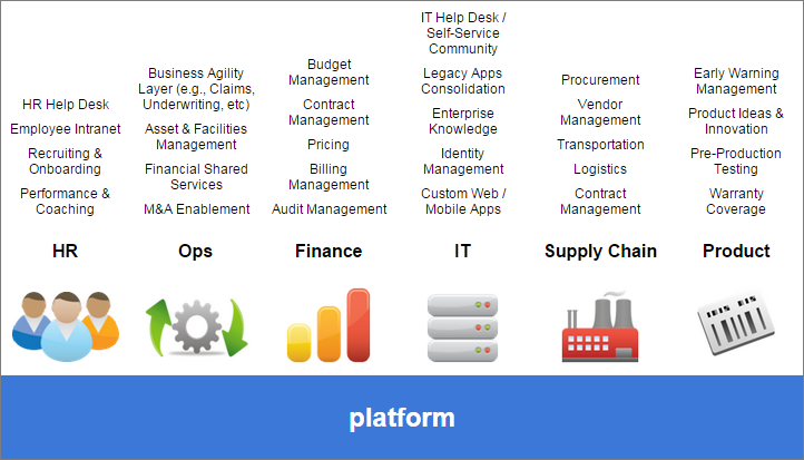 A table describing the uses of the platform by department.
