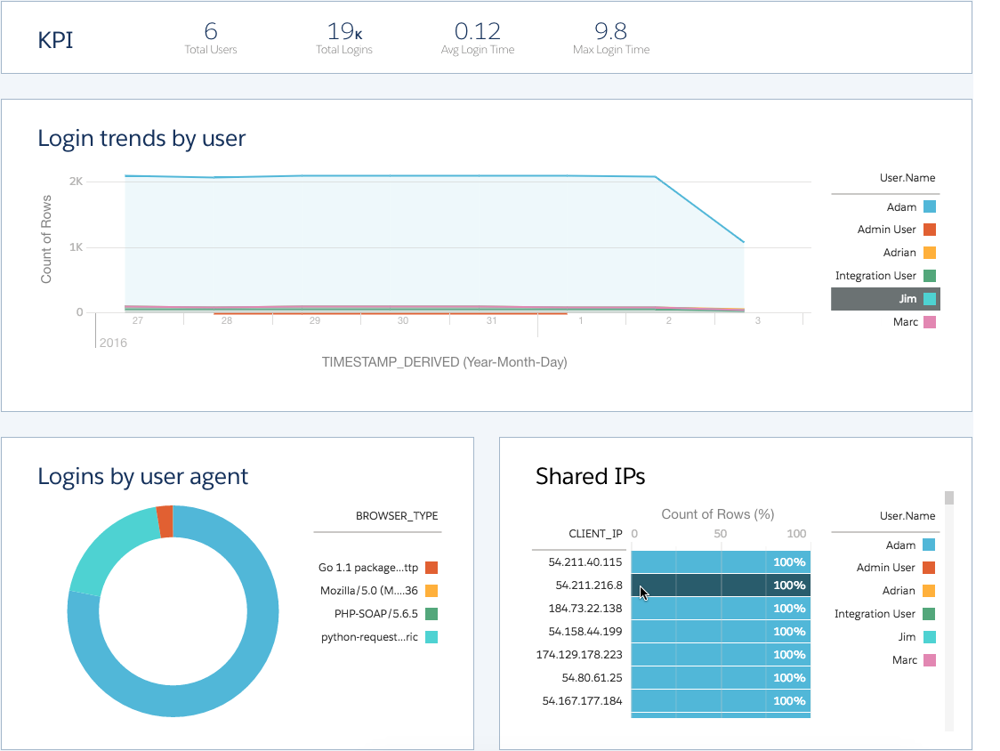 Event Monitoring – Salesforce Tips, Tricks, & Notes