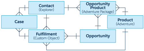 This is the entity diagram of the standard and custom objects used in this Superbadge. It shows the relationships between Case, Contact, Opportunity Product, Product, Opportunity, and Fulfillment.
