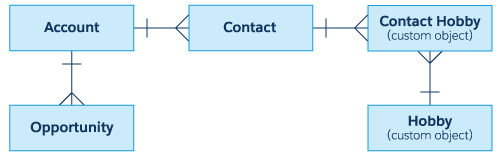 This is a diagram of the relationship between some standard and custom Salesforce objects. Opportunity and Contact have a one-to-many relationship to Account. Contact Hobby has a one-to-many relationship to Contact and Hobby.
