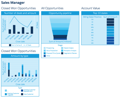 This is a screenshot of a dashboard called Sales Manager with four components.