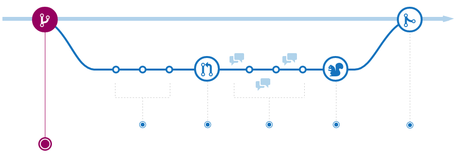 Illustration of branching in GitHub.