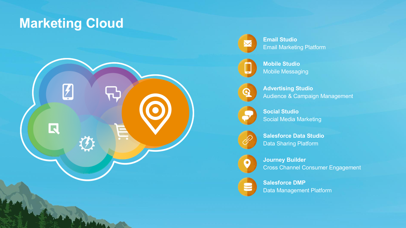 Get Started with Marketing Cloud Unit | Salesforce Trailhead